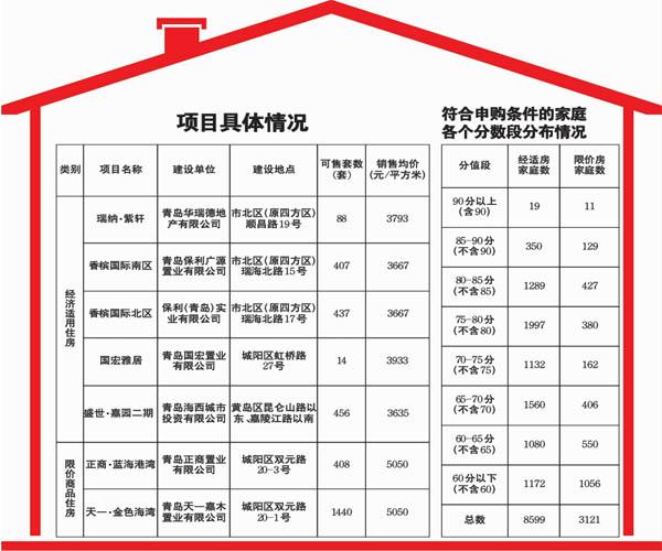3250套保障房下周起开始申购--入围名单下月公布