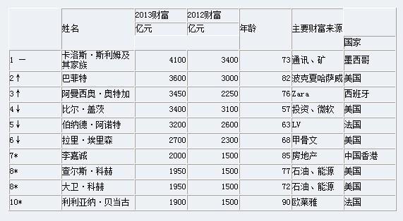 全球十大富豪排行榜